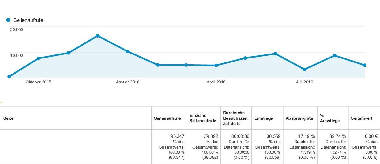 analytics_alle_websitedaten_seiten_20150901-201609